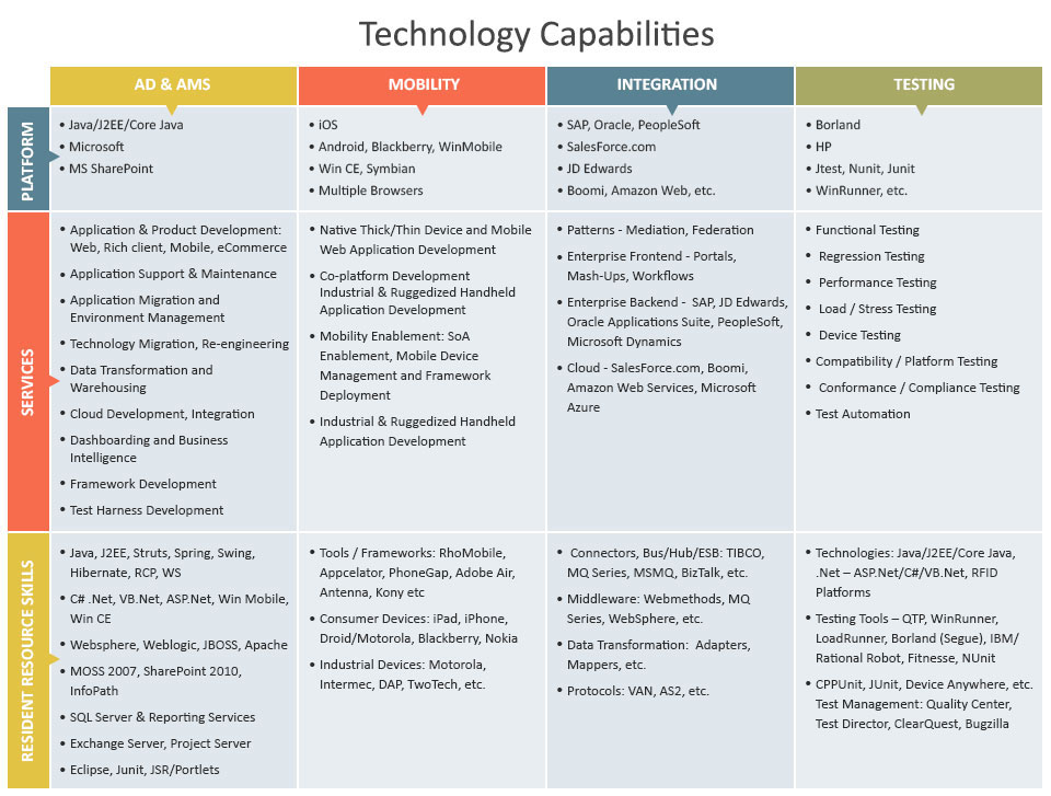 Technology Capabilities for Manufacturing Logistics