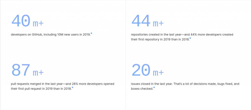 2021 Programming Trend Predictions