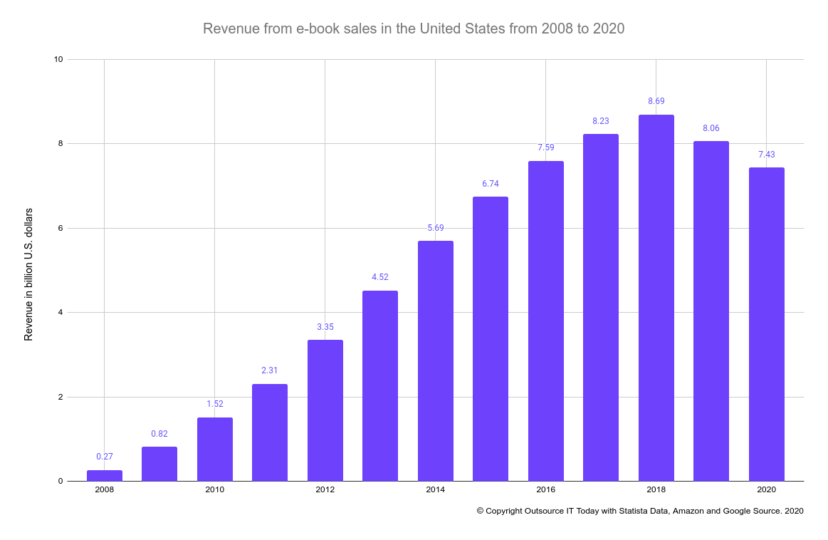 Revenue from e-book sales in the United States from 2008 to 2020 (in billion U.S. dollars)