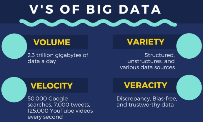 The Role of Big Data in Mobile App Development in 2021