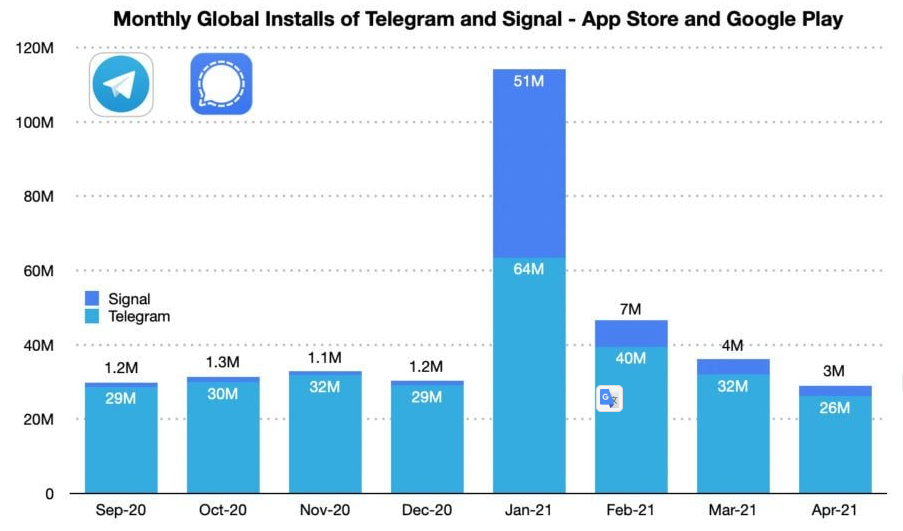 Musk's tweet with the recommendation had a big impact on the growth of downloads of this messenger in January 2021.